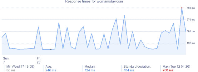 load time for womansday.com