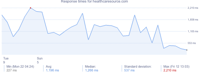 load time for healthcaresource.com
