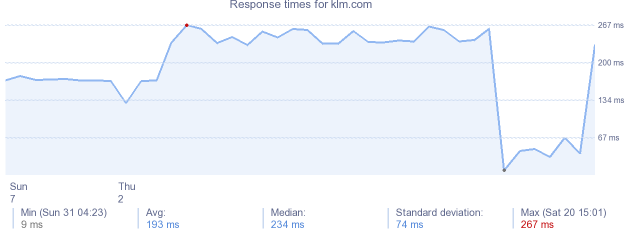 load time for klm.com