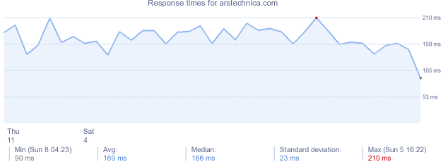 load time for arstechnica.com