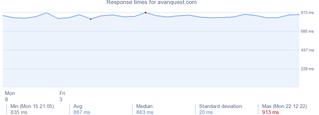 load time for avanquest.com
