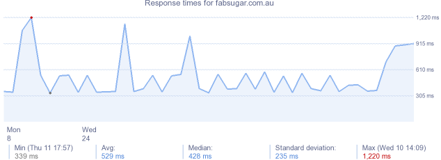 load time for fabsugar.com.au