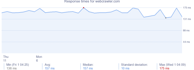 load time for webcrawler.com