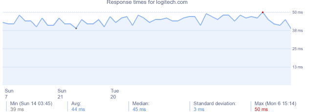 load time for logitech.com