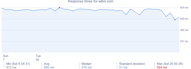 load time for wikio.com