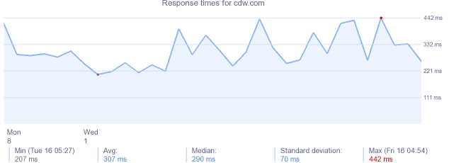load time for cdw.com