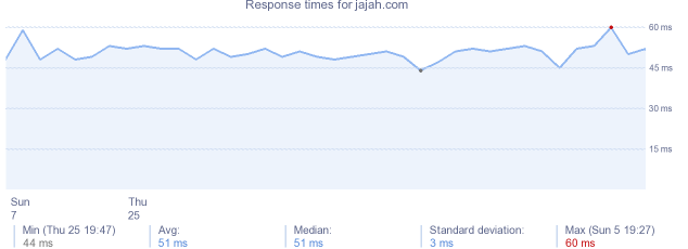 load time for jajah.com