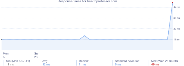 load time for healthprofessor.com