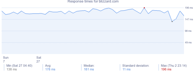 load time for blizzard.com