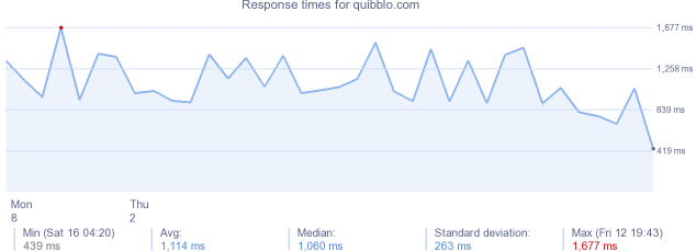 load time for quibblo.com