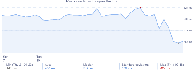 load time for speedtest.net