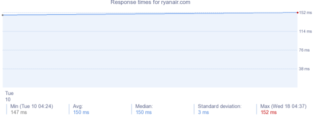 load time for ryanair.com