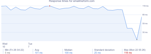load time for emailmeform.com