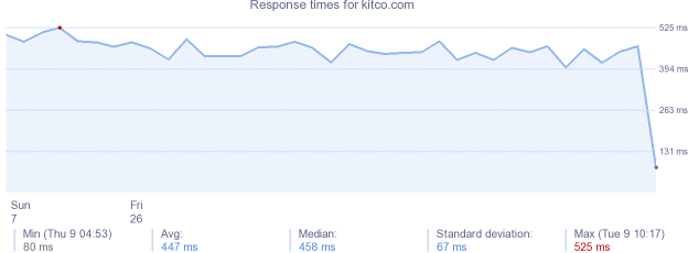 load time for kitco.com