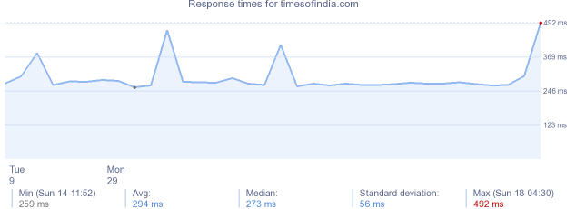 load time for timesofindia.com
