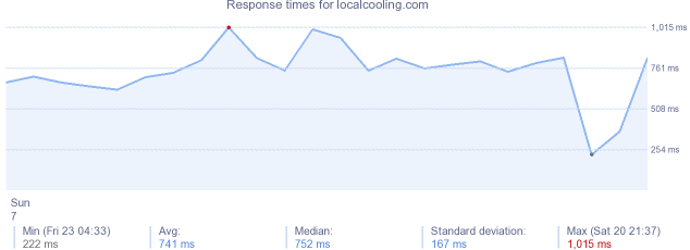 load time for localcooling.com