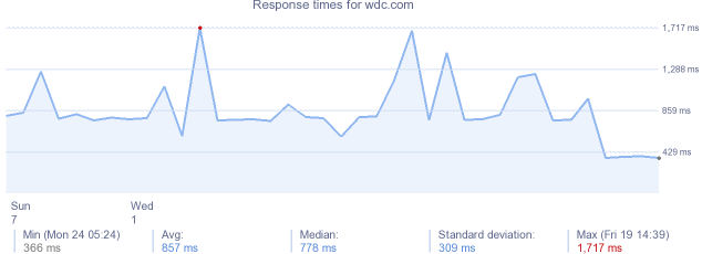 load time for wdc.com