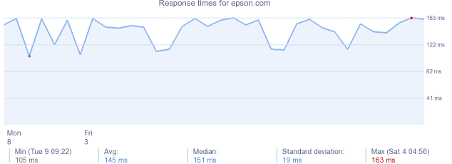 load time for epson.com
