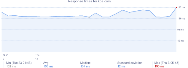 load time for koa.com