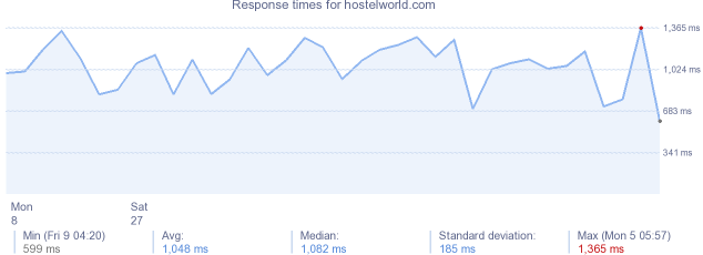 load time for hostelworld.com