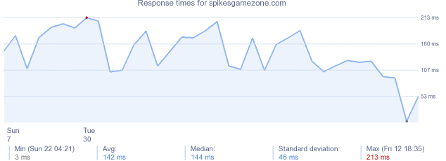 load time for spikesgamezone.com