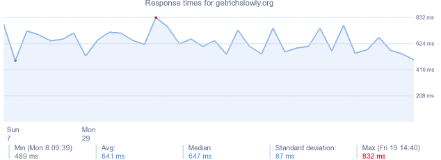 load time for getrichslowly.org