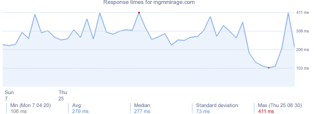 load time for mgmmirage.com
