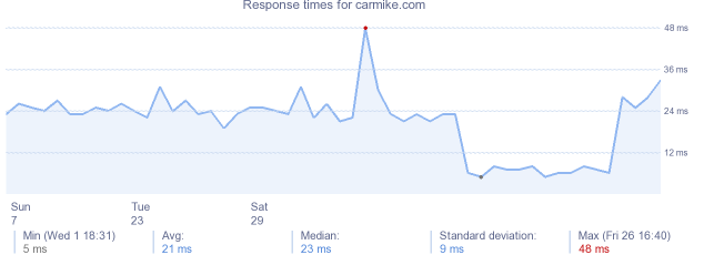 load time for carmike.com