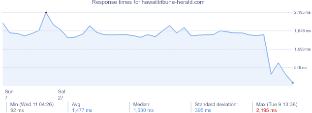 load time for hawaiitribune-herald.com