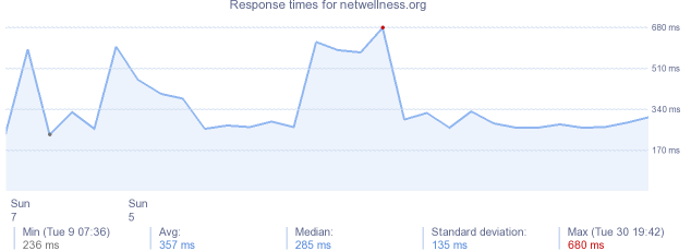 load time for netwellness.org