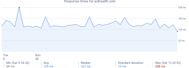 load time for aolhealth.com