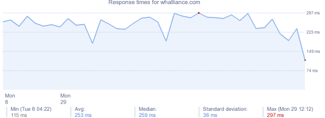 load time for whalliance.com