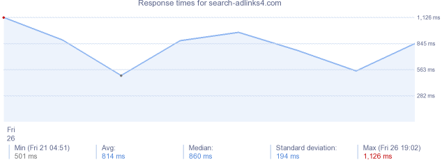 load time for search-adlinks4.com