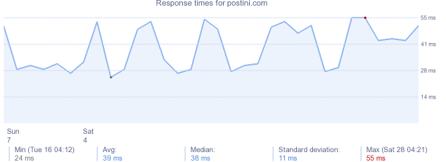 load time for postini.com