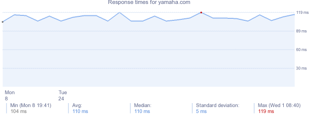 load time for yamaha.com