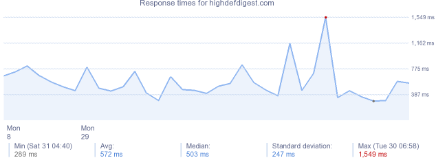 load time for highdefdigest.com