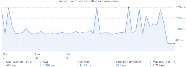 load time for belkinsolutions.com