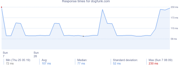 load time for dogfunk.com