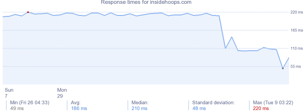 load time for insidehoops.com