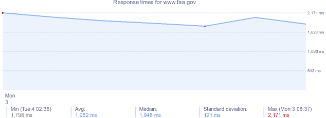 load time for www.faa.gov