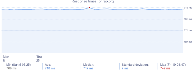 load time for fao.org