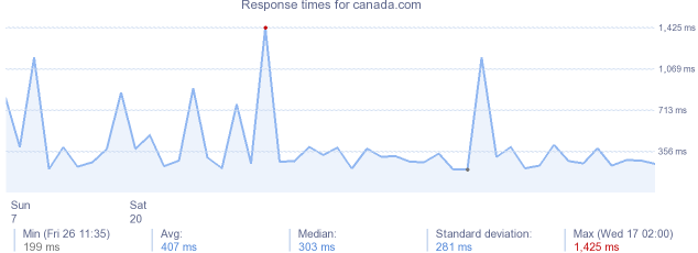 load time for canada.com
