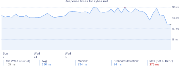 load time for zybez.net