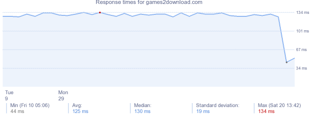 load time for games2download.com