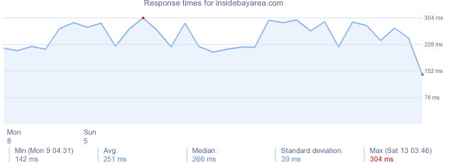 load time for insidebayarea.com
