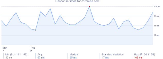 load time for chronicle.com