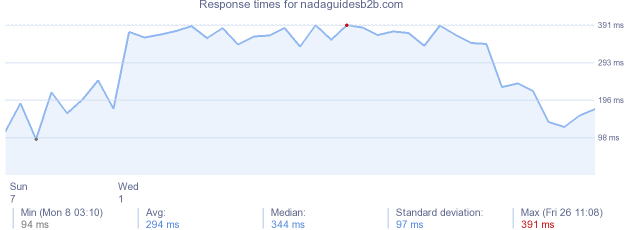 load time for nadaguidesb2b.com