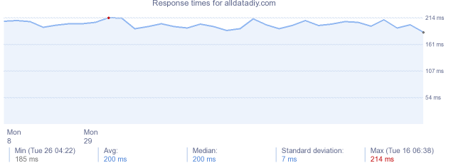load time for alldatadiy.com
