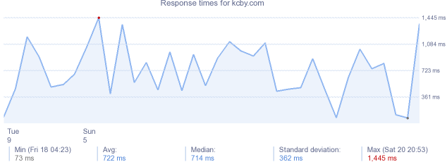 load time for kcby.com