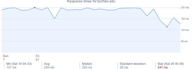 load time for buffalo.edu